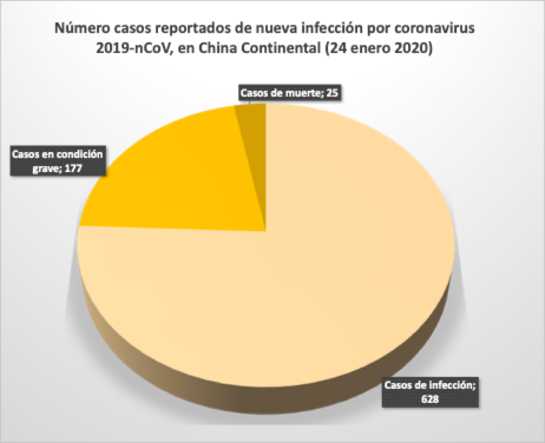EL MUNDO ALERTA ANTE EPIDEMIA DEL BROTE DE NUEVO CORONAVIRUS (2019-nCoV).